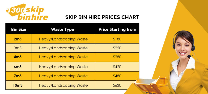 Skip Bin Hire Prices Chart
