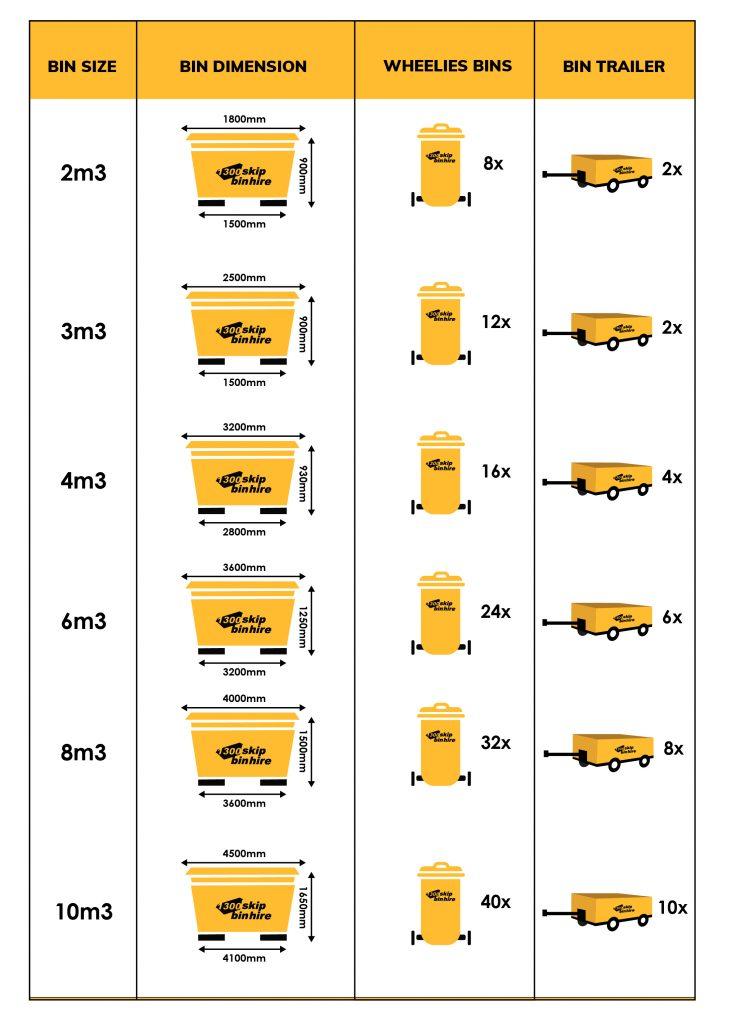 Skip bin sizes chart